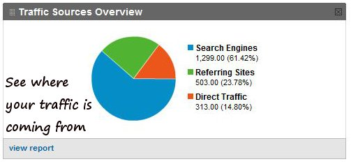 See where your online traffic is coming from.